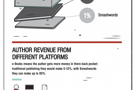 Is there money in e-books Infographic