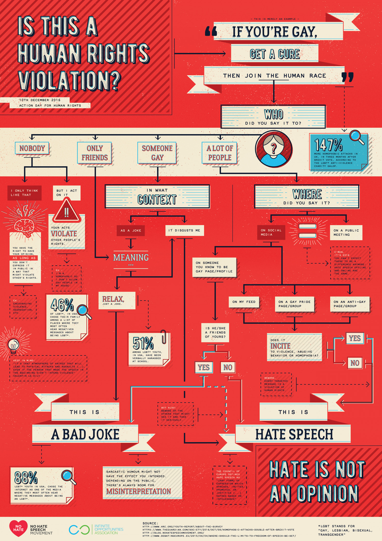 Is this a human rights violation? Infographic