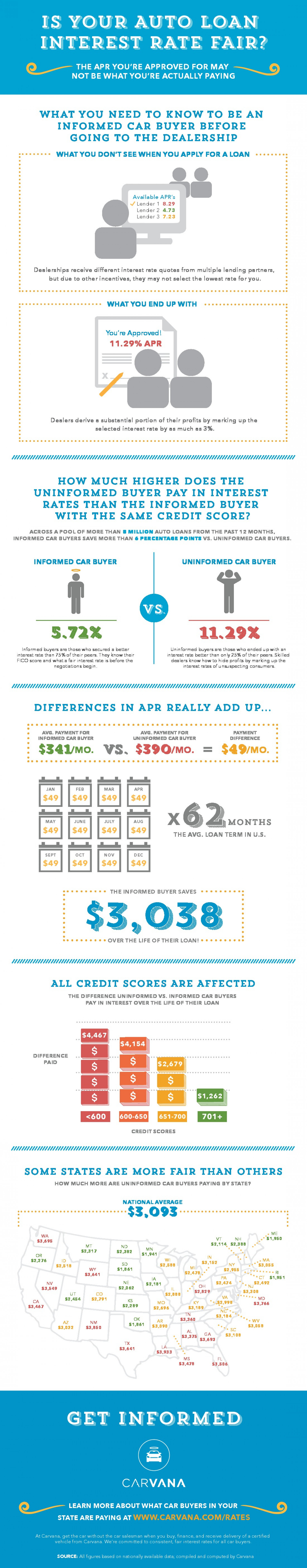 Is Your Auto Loan Interest Rate Fair? Infographic