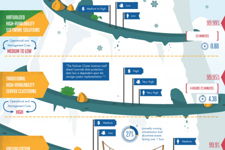 Is Your Availability Good Enough? Infographic