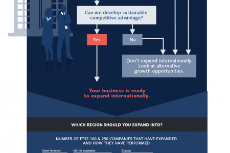 Is your business ready to expand overseas? Infographic