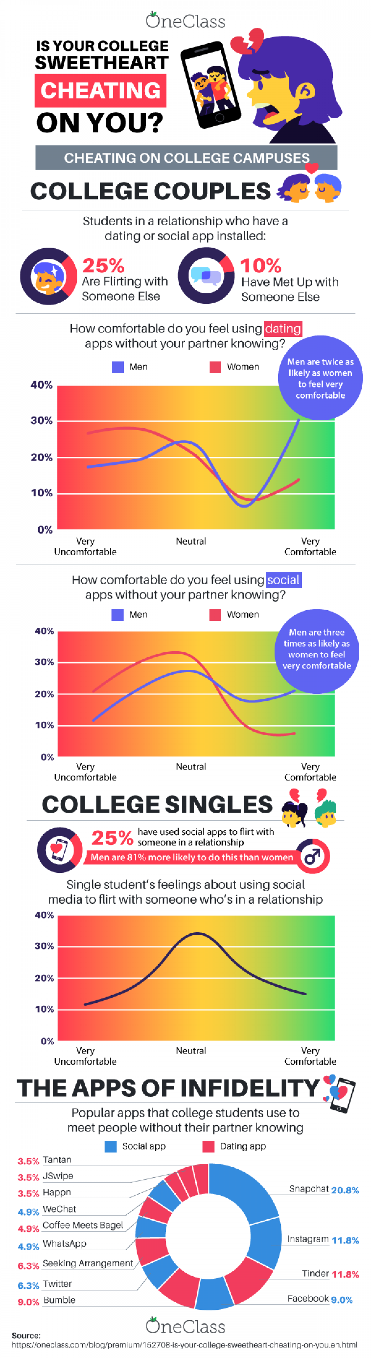 Is Your College Sweetheart Cheating on You? Infographic
