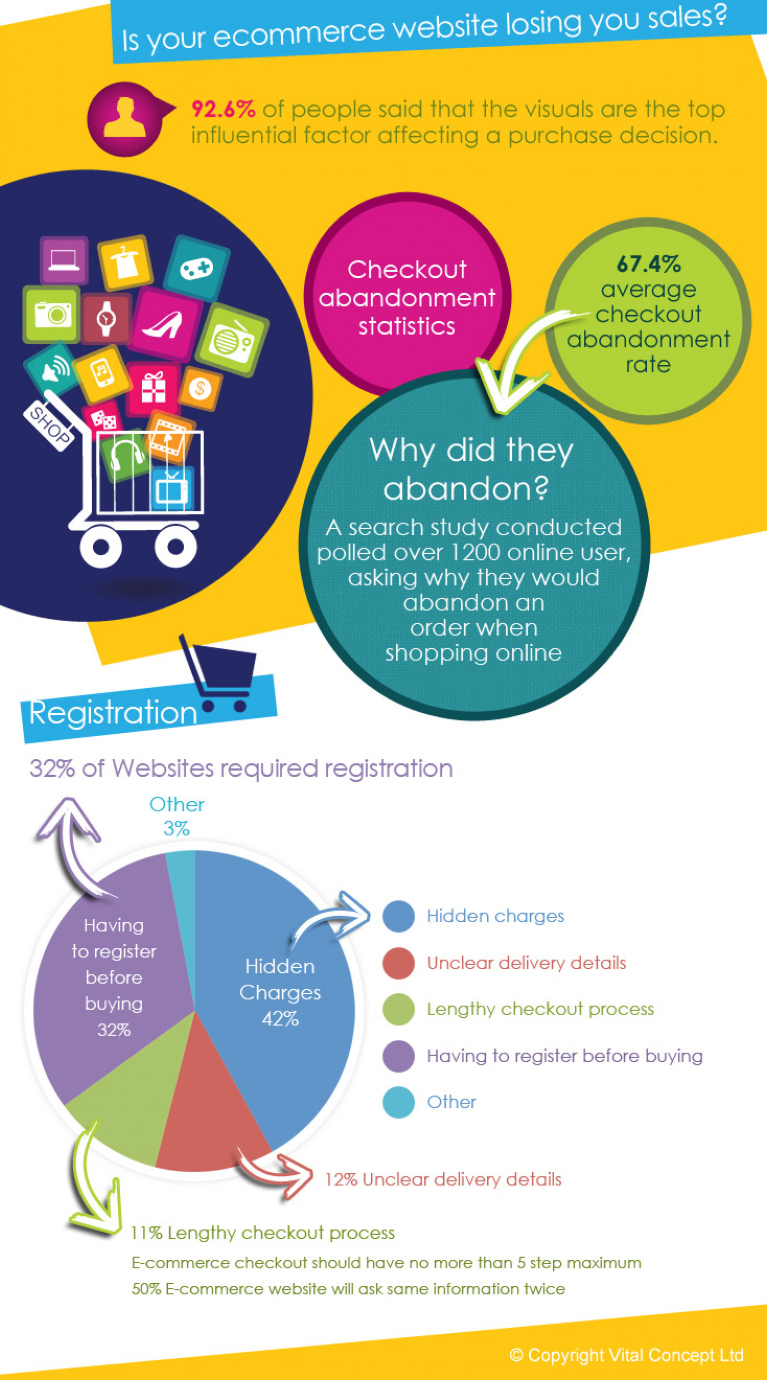Is your ecommerce website losing you sales? Infographic