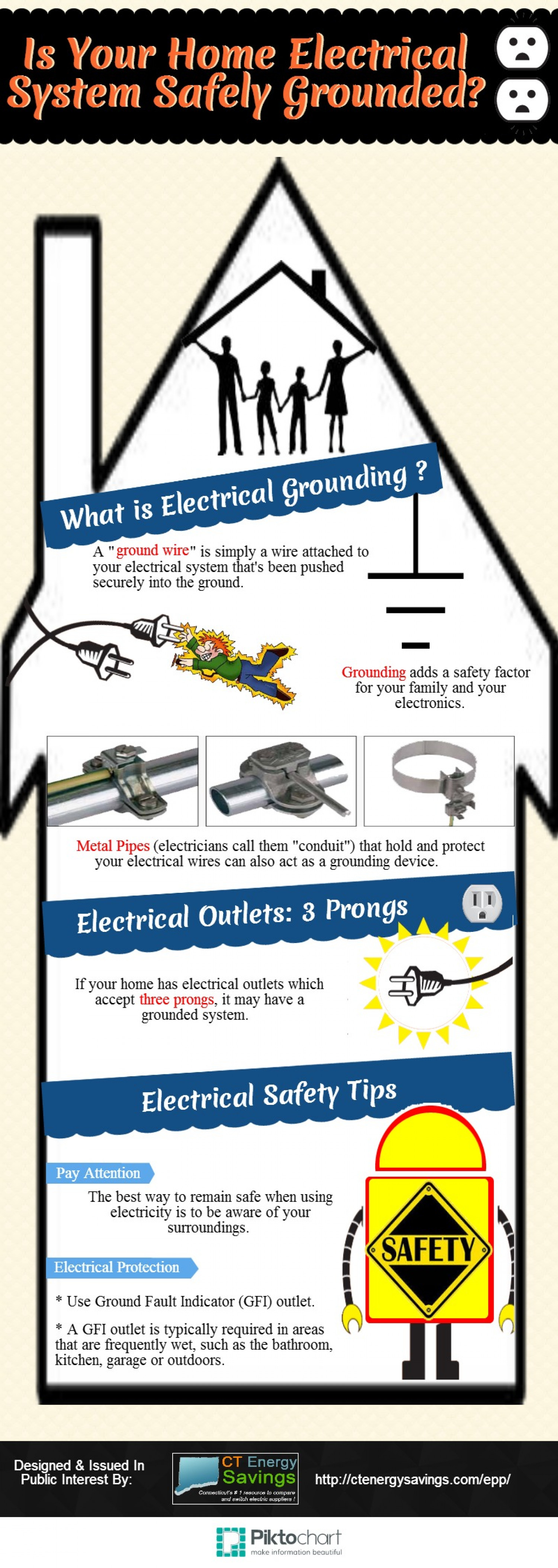 Is Your Home Electrical System Safely Grounded? | Visual.ly