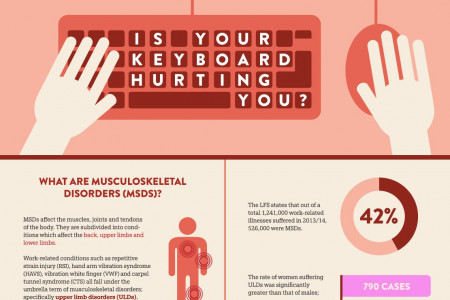 Is Your Keyboard Hurting You? Infographic