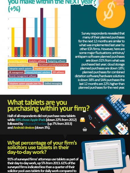 Is your law firm up to date with technology? Infographic