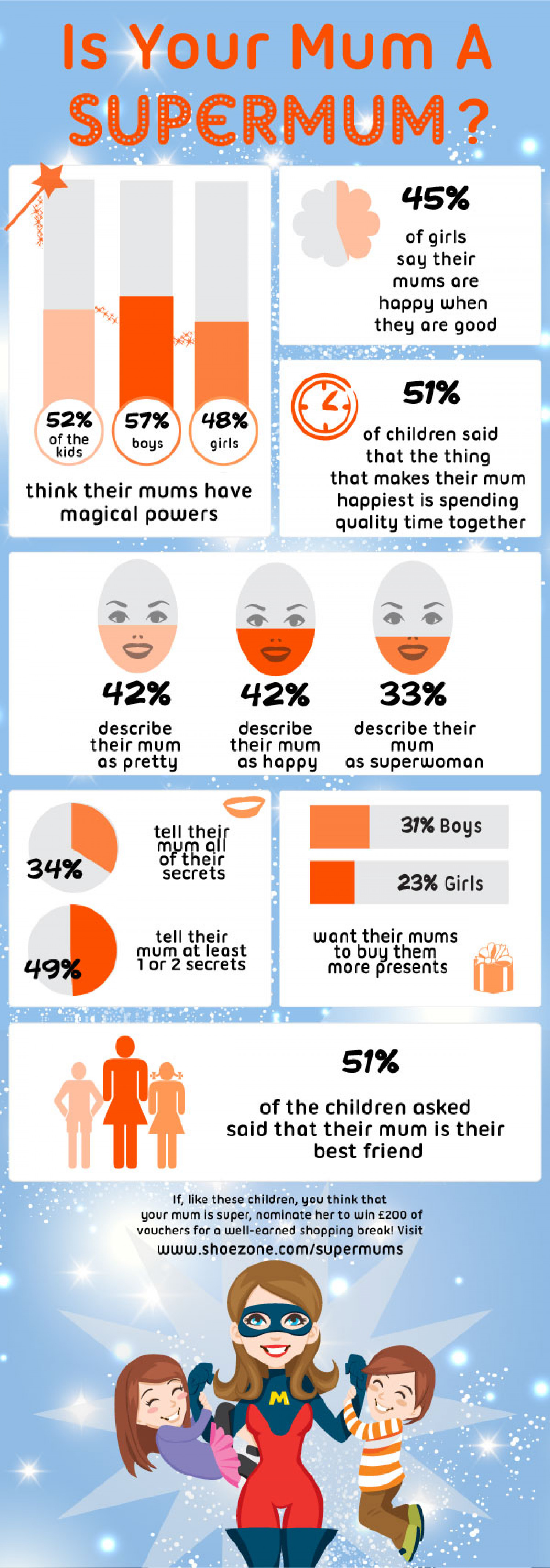 Is Your Mum A SuperMum? Infographic