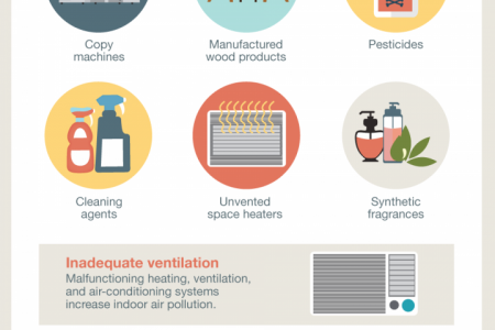 Is your office making you sick? Toxins lurking in office buildings  Infographic