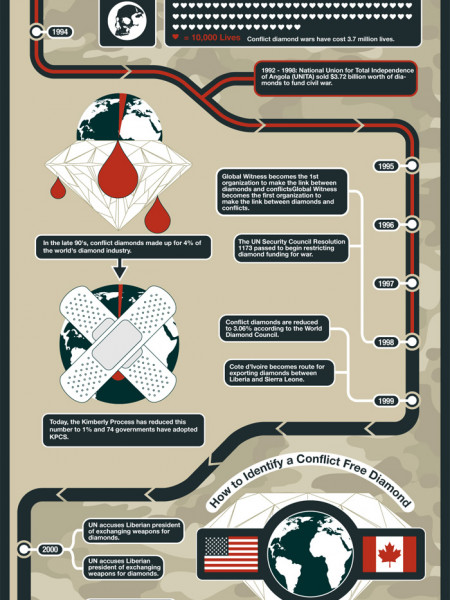 Is Your Rock a Conflict Diamond? Infographic