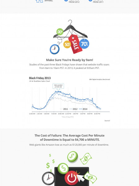 Is Your Web or App Ready for Black Friday? Infographic