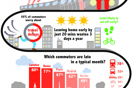 Is yours the worst journey to work? Compare your commute with Europe Infographic