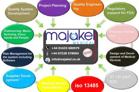 iso 13485 | 21 cfr part 820 | Majakel Medical | Device Consultant Infographic