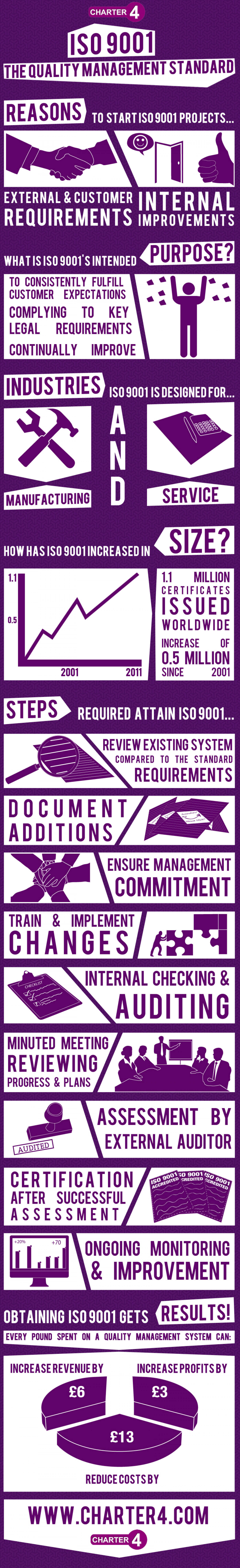 ISO 9001: The Quality Management Standard  Infographic