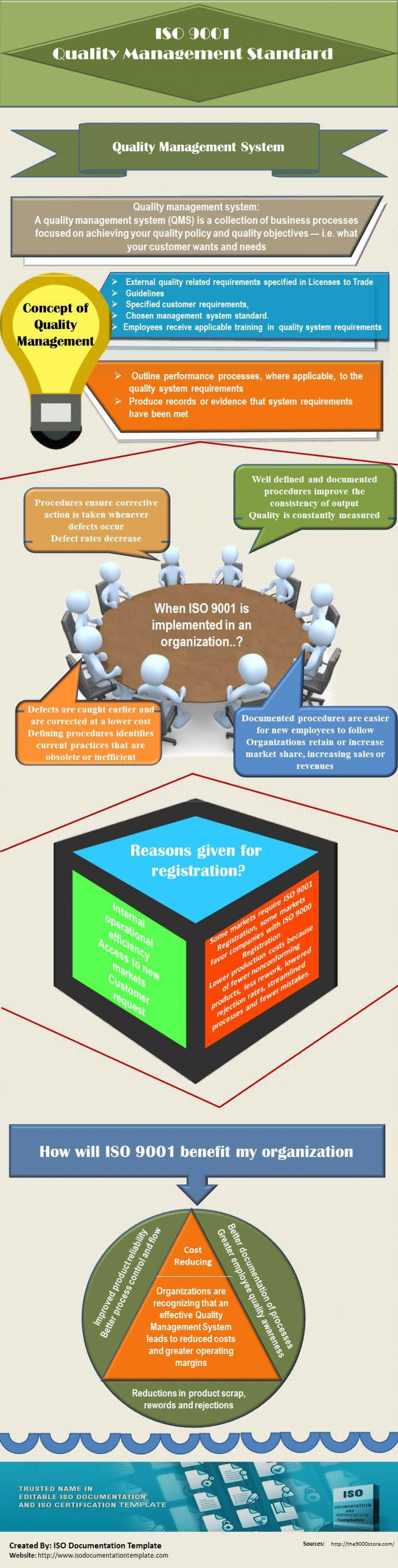 ISO 9001 Quality Management Standard Infographic