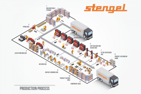Isometric production process Infographic