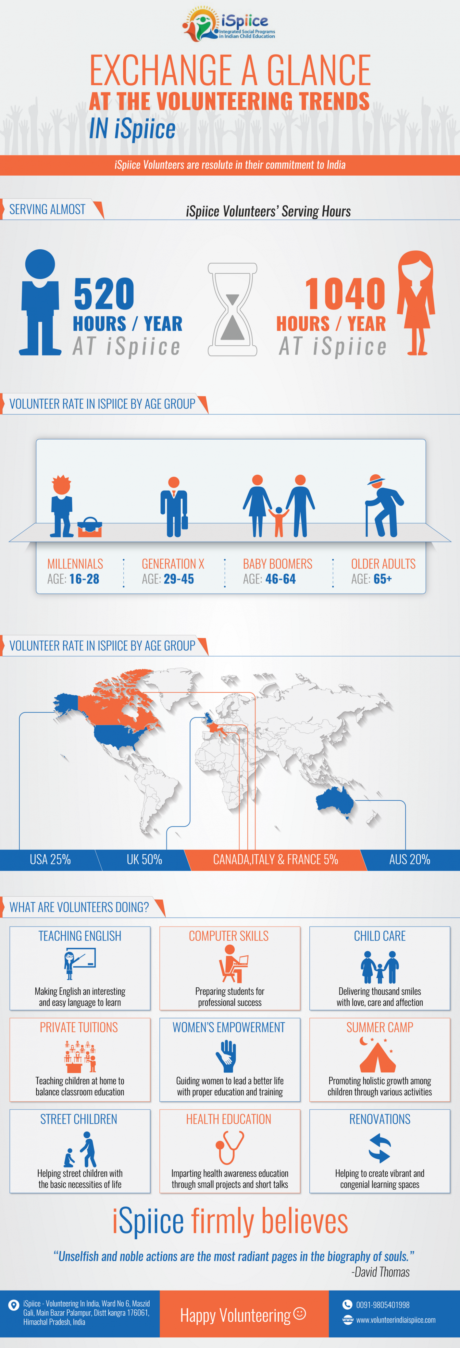iSpiice - Integrated Social Programs in Indian Child Education Infographic