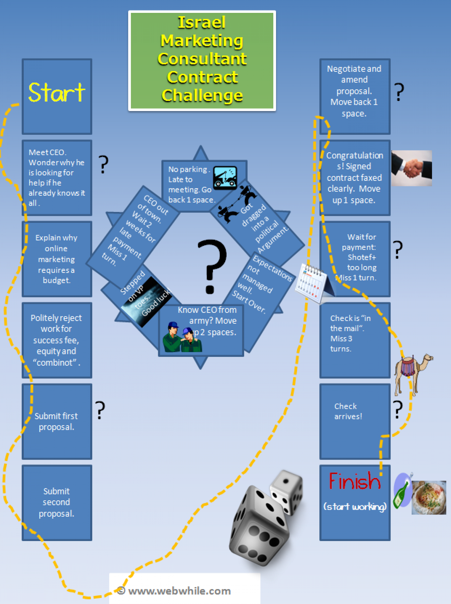 Israel Marketing Consultant Contract Challenge Infographic