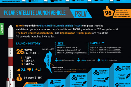 ISRO Launch Vehicles Infographic