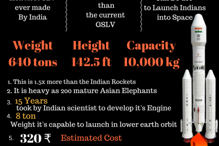 ISRO to launch its heaviest rocket today: What you need to know about GSLV Mark-III Infographic
