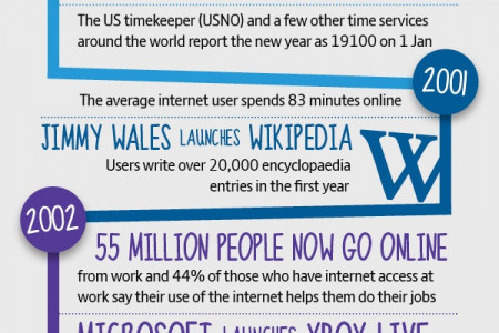 IT And The Internet: The Last 30 Years Infographic