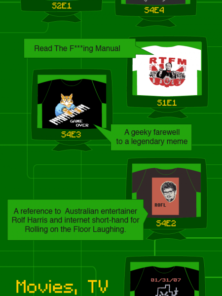 IT Crowd T-Shirts Infographic