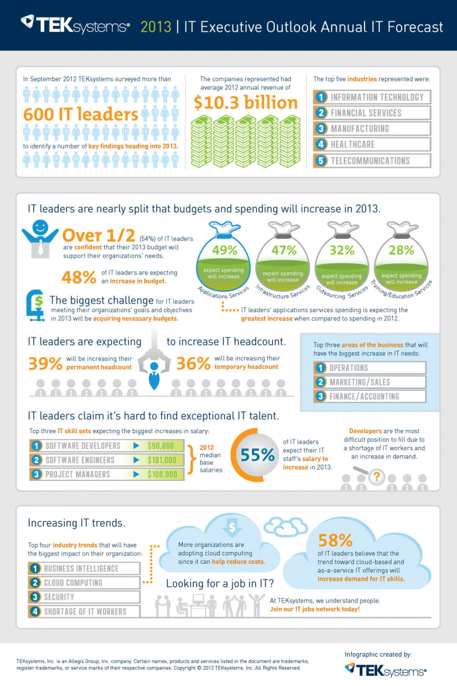 IT Executive Outlook Annual IT Forecast Infographic