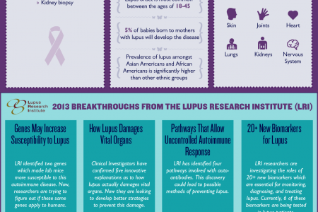 It is Lupus Awareness Month – Put On Some Purple! Infographic
