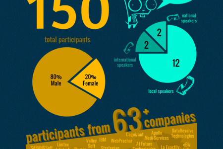IT Niketan 2011 - Event Review Infographic