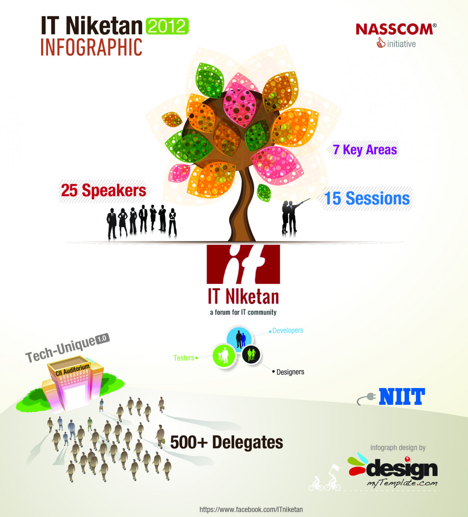 IT Niketan Infographics 2012 Infographic