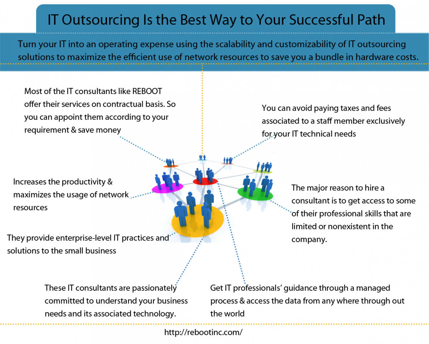 IT Outsourcing Is the Best Way to Your Successful Path Infographic