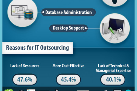 IT outsourcing is the key to business efficiency and growth Infographic