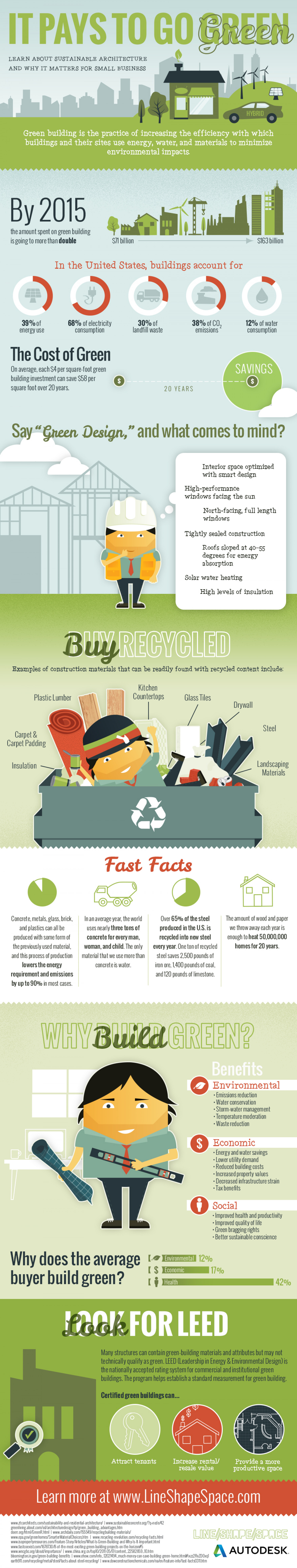 It Pays to Go Green: Sustainable Architecture  Infographic