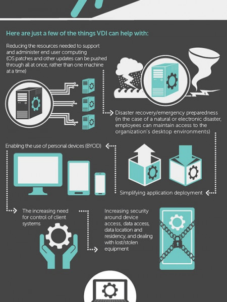 IT Problems Virtual desktops may be the answer Infographic