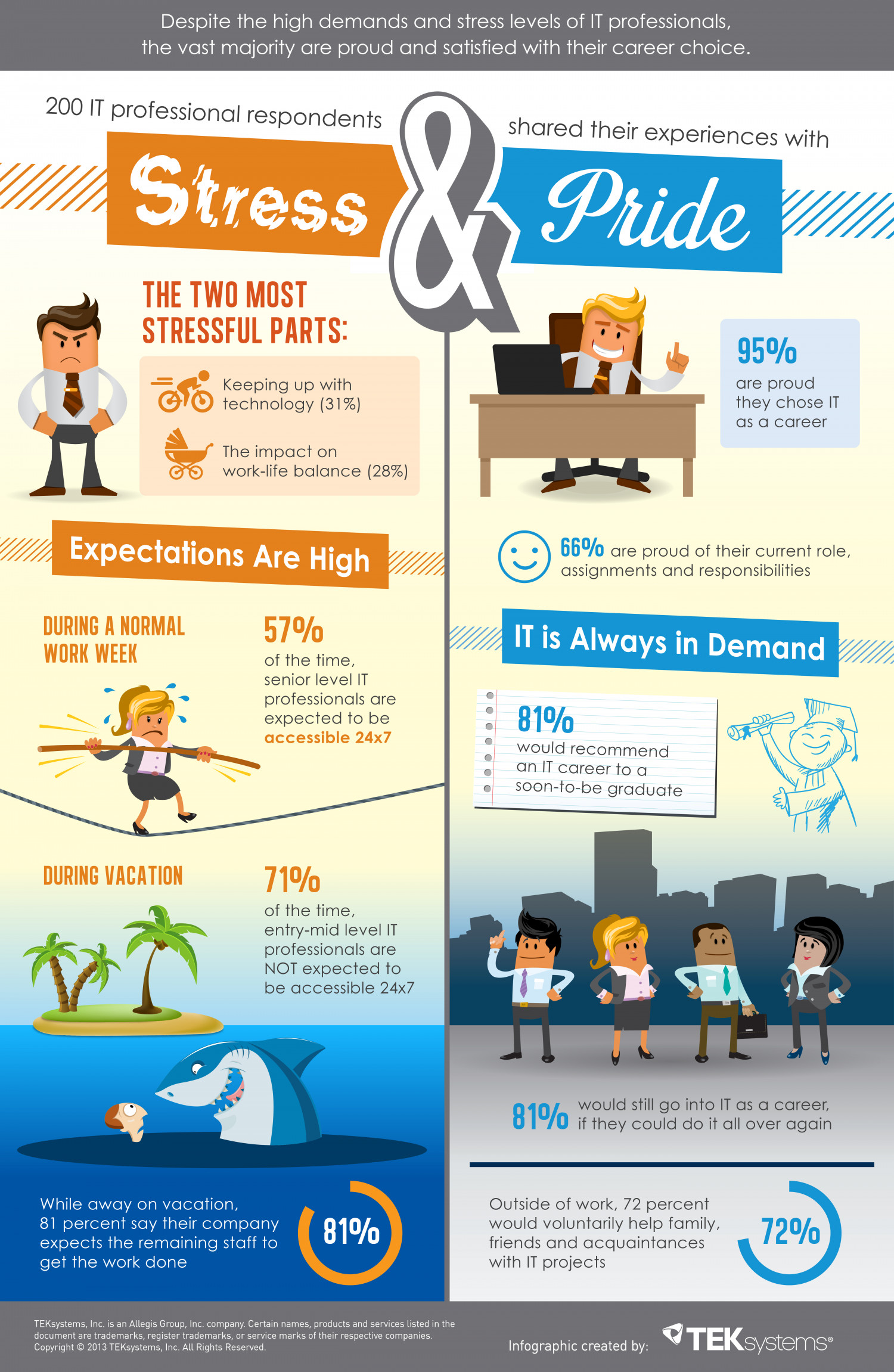 IT Professional's Stress & Pride Infographic