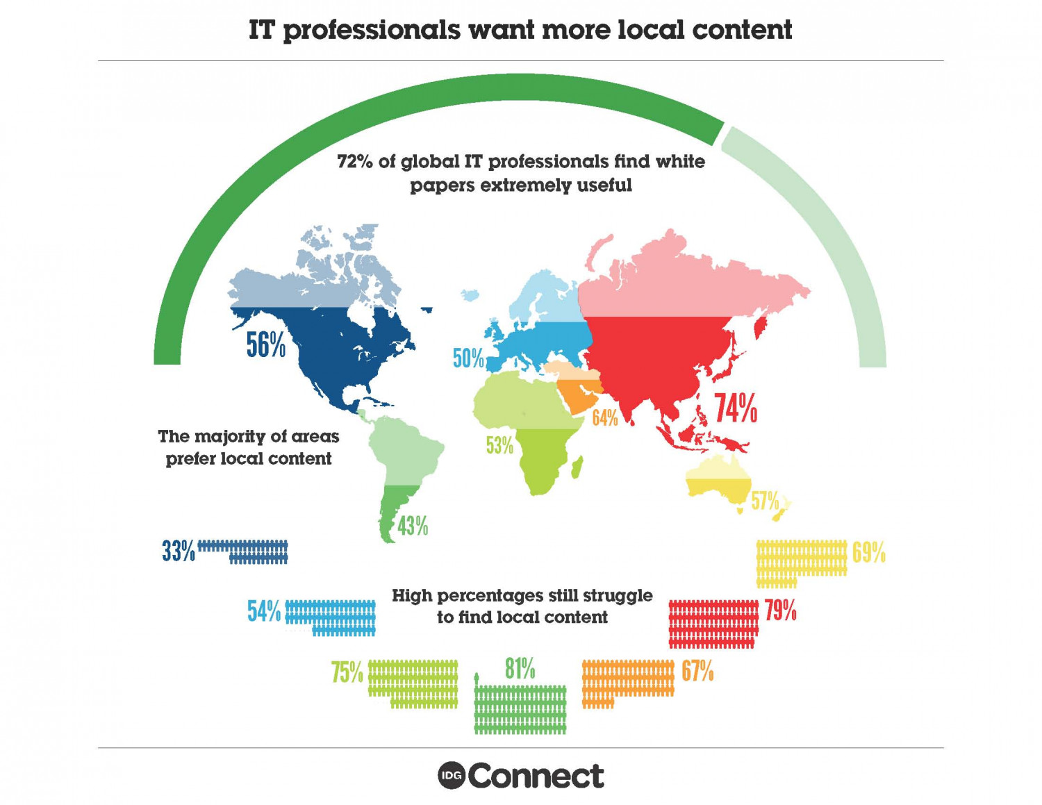 IT Professionals Want more Local Content  Infographic