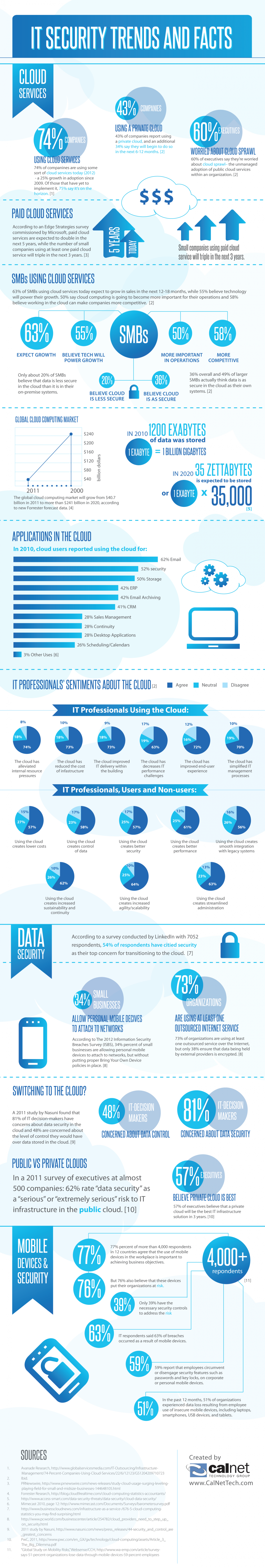 IT SECURITY TRENDS Infographic