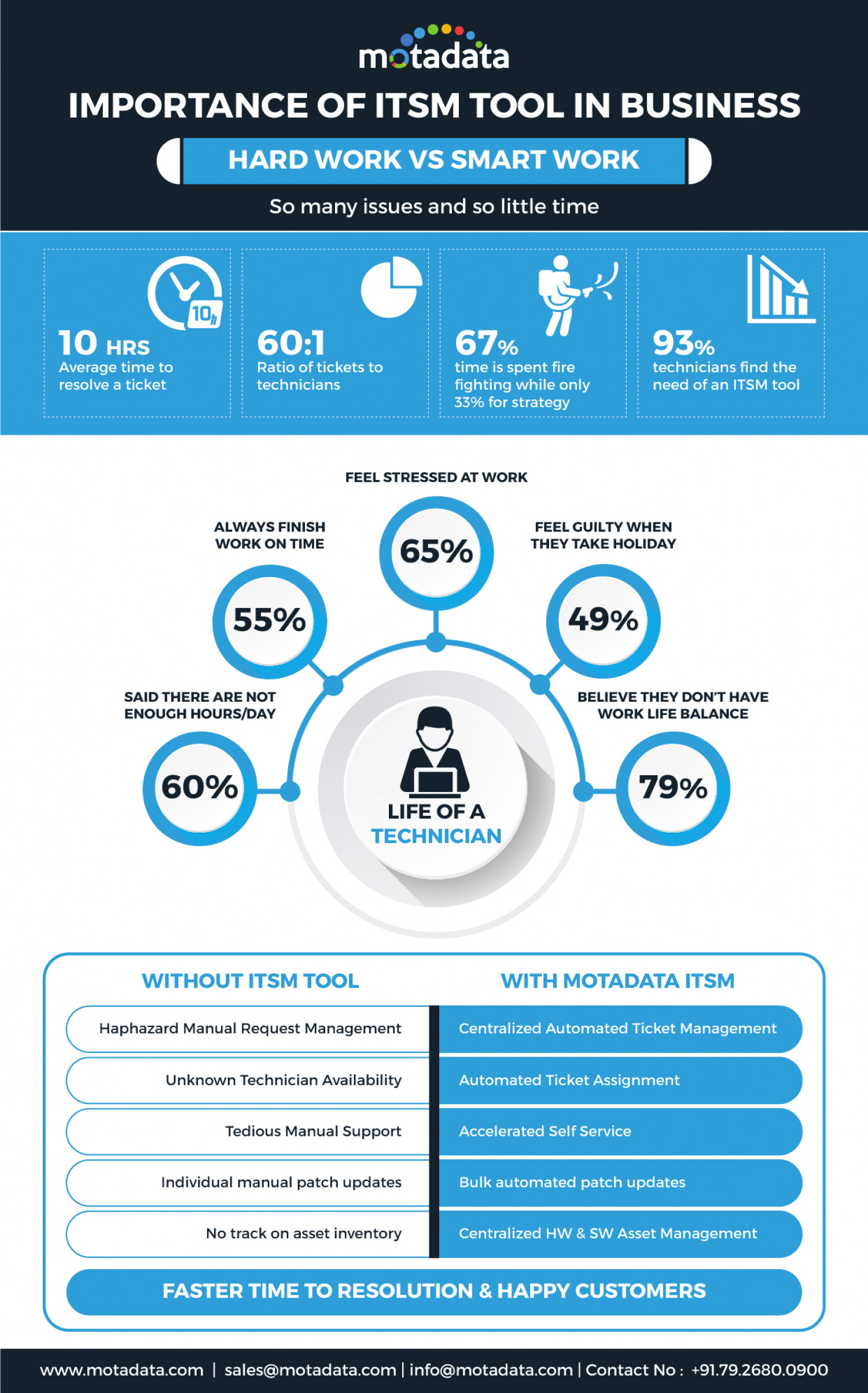 IT Service Management (ITSM) redefining IT Operations Management Infographic