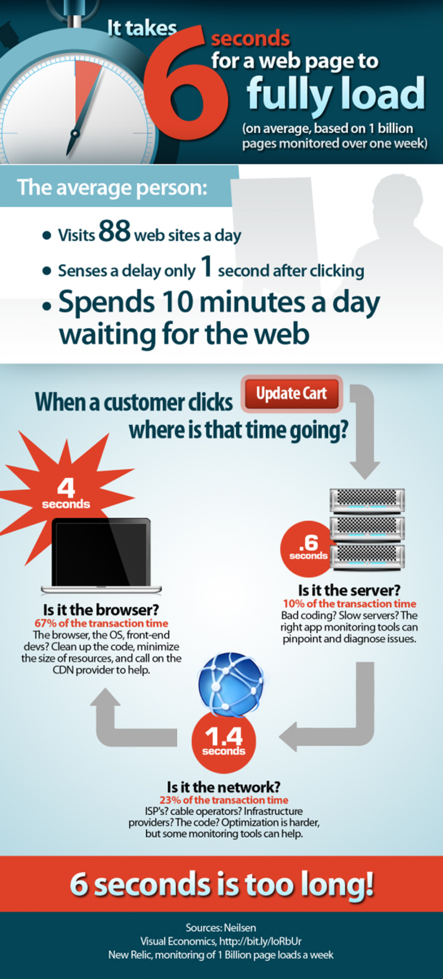 It Takes 6 Seconds for a Web Page to Fully Load Infographic