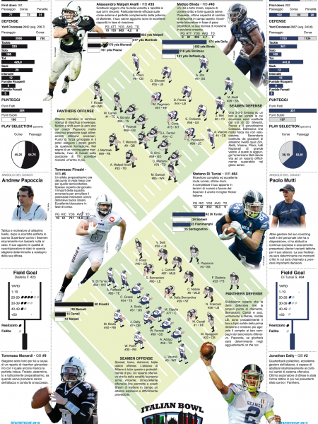 Italian Super Bowl 2015 - Finale IFL Italian American Football League Infographic