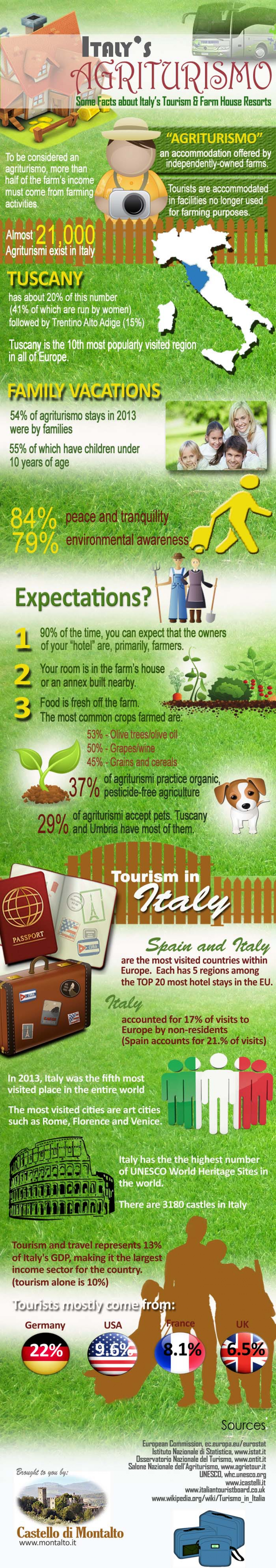 Italy's Agriturismo Infographic