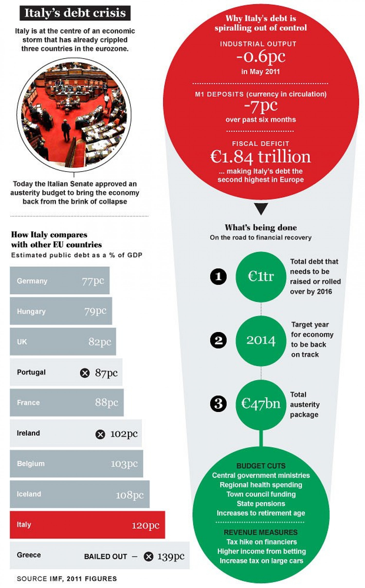Italy's Debt Crisis Infographic