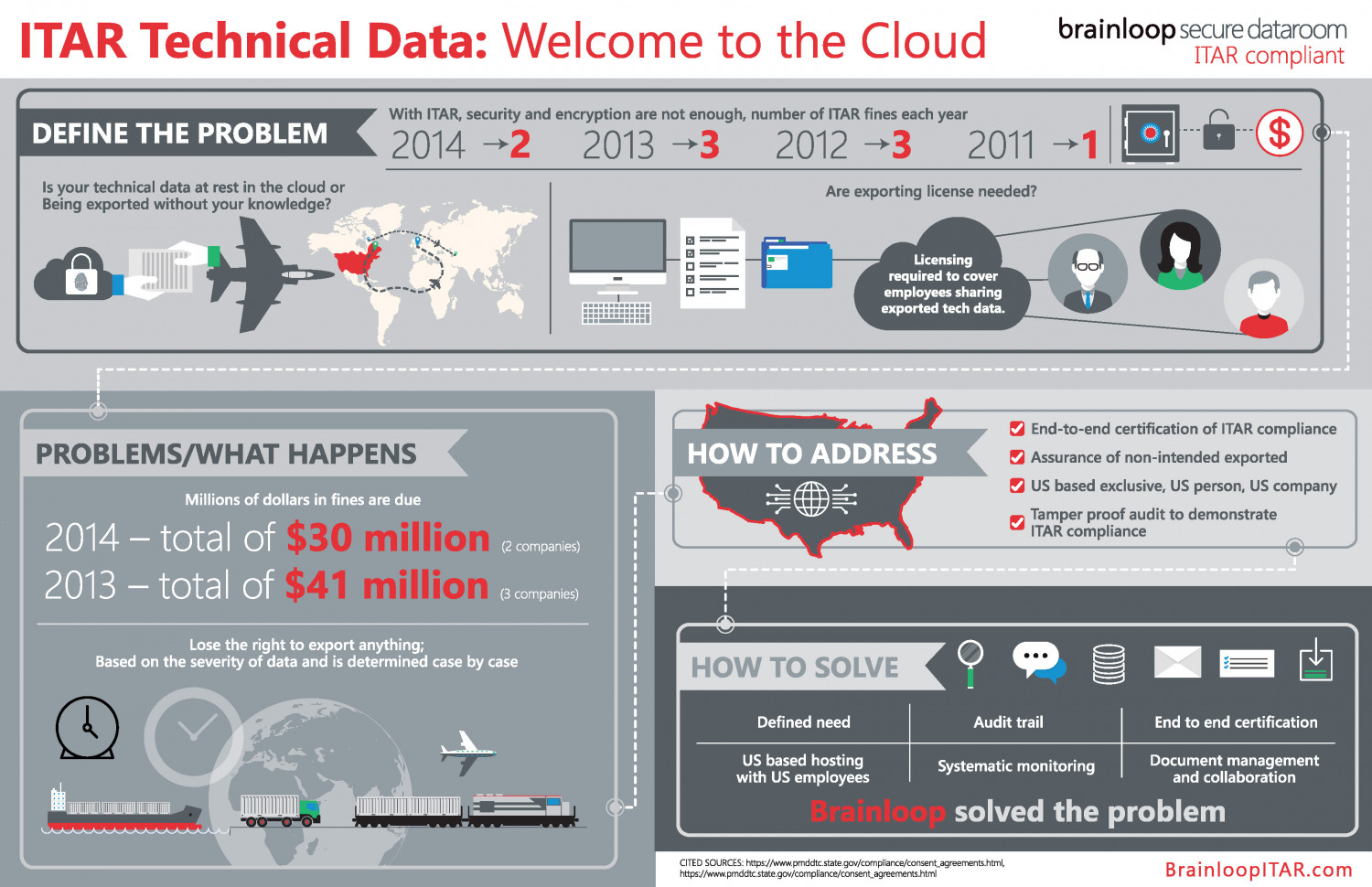 ITAR Technical Data: Welcome to the Cloud Infographic