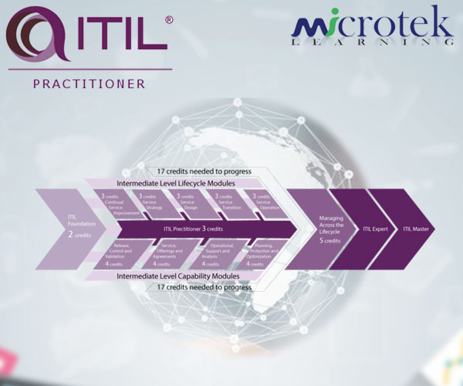 ITIL Certification Infographic