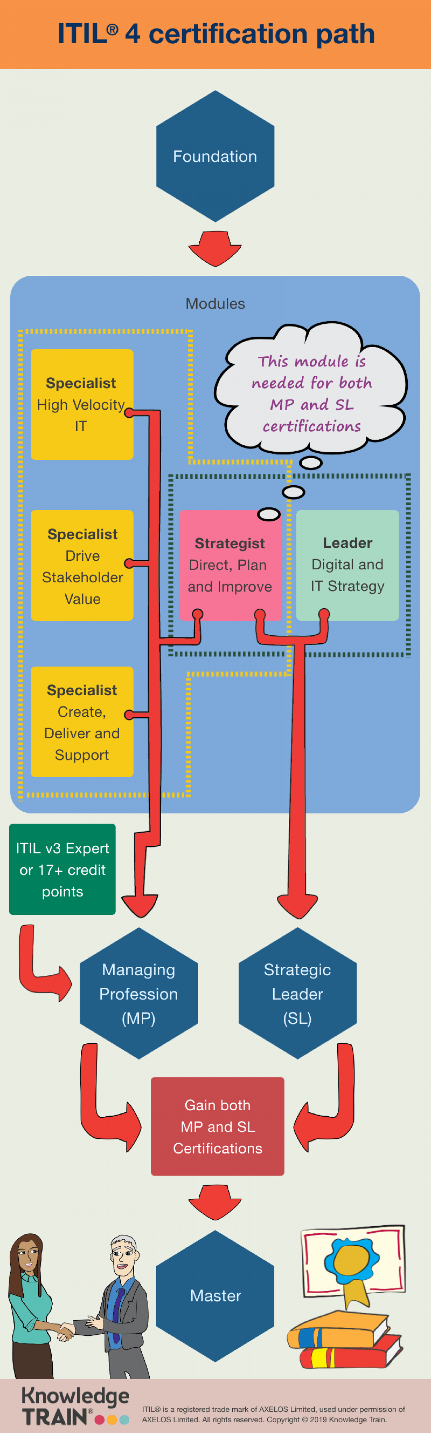 ITIL v4 Certification Path Infographic