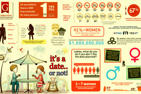 It's a date.. or not! Infographic