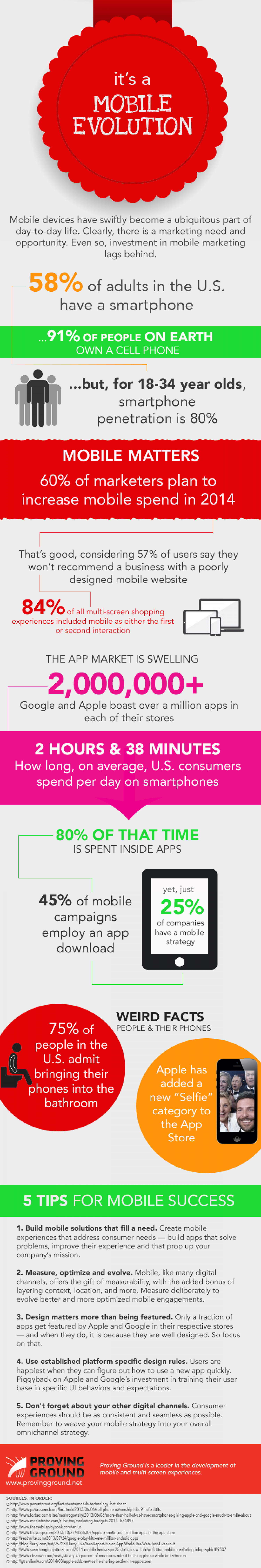 It's a Mobile Evolution Infographic