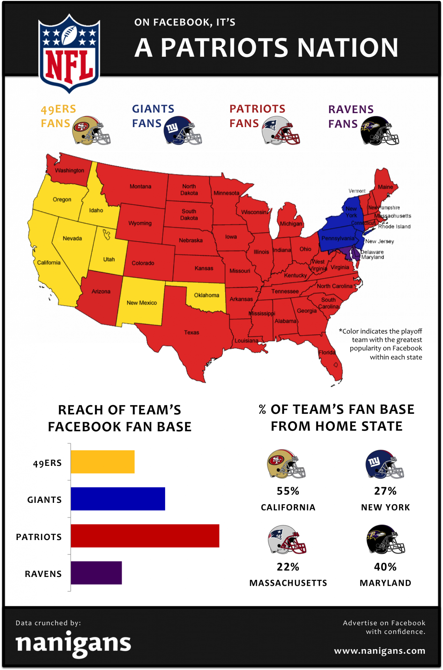 It's a Patriots Nation, According to Facebook Infographic