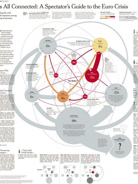 It's All Connected: An Overview of the Euro Crisis Infographic