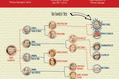It's Good To Be King: The Life & Future Reign of Prince George Infographic