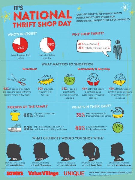 It's National Thrift Shop Day  Infographic